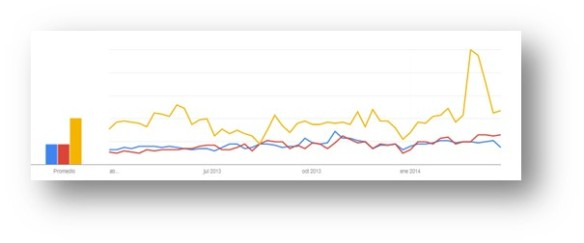 Crowdfunding Google Trends