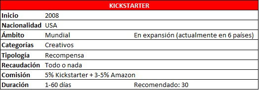 Tabla datos Kickstarter