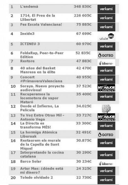 Proyectos más exitosos crowdfunding España y Latinoamérica 2013