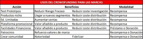 Tabla Usos Crowdfunding para marcas