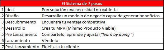 El sistema de 7 Pasos