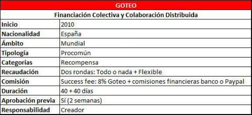 Tabla Características Goteo