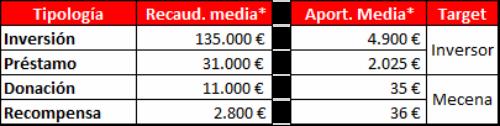 Cifras Crowdfunding España 2013
