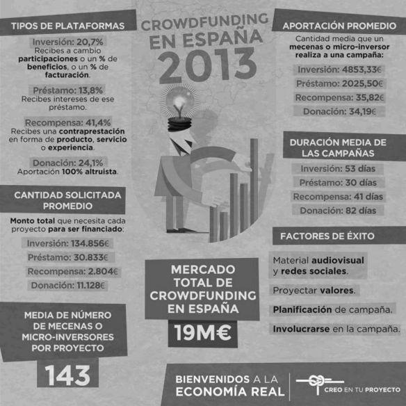 Infografía Crowdfunding en España 2013