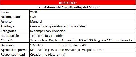 Tabla Resumen Caracteristicas Indiegogo