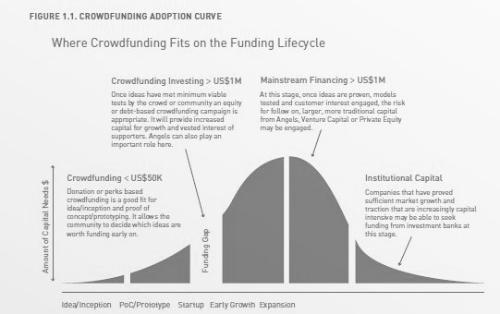 Ciclo de Vida de Financiación de un Proyecto