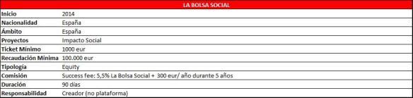 Características La Bolsa Social